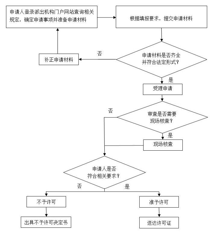 承装修试电力设施许可证办理流程.png
