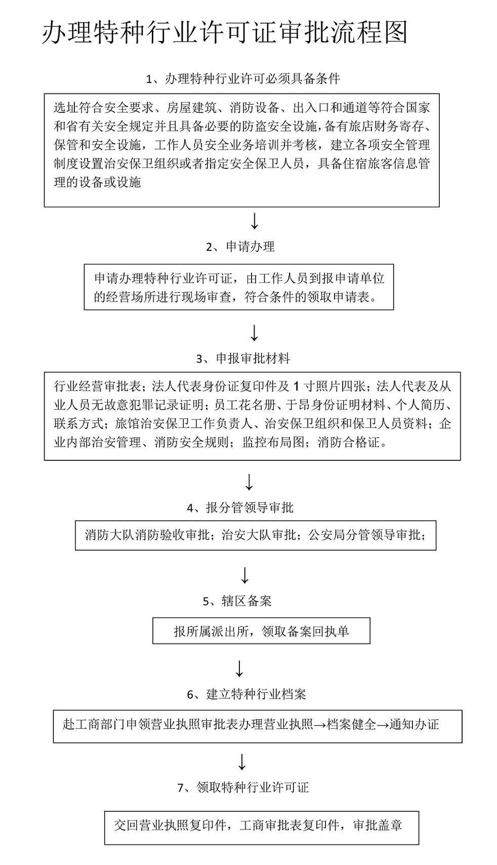 特种行业许可证办理审批办理流程.png