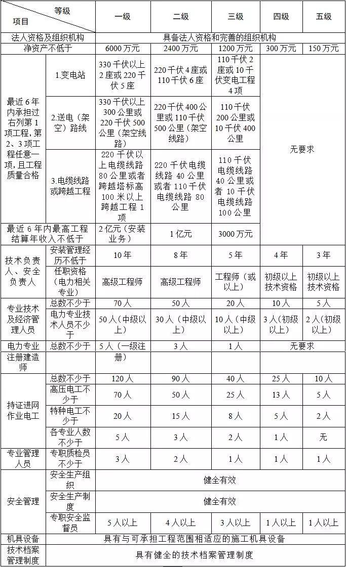 承装(修、试)电力许可证五级.jpg
