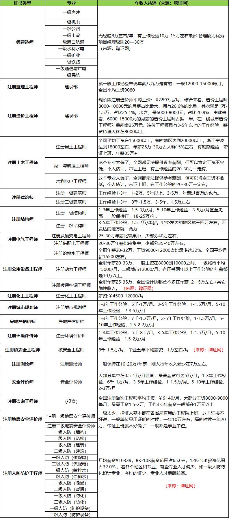 2019年各类工程师年收入表,年薪表.png