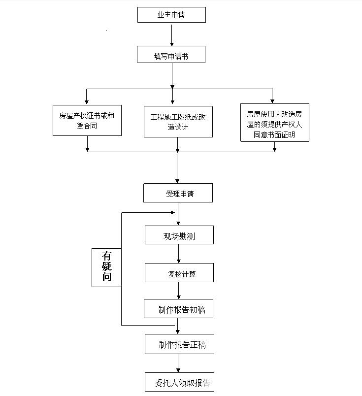 深圳房屋安全检测鉴定办理流程:.png