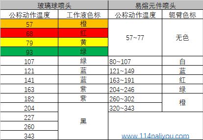 闭式喷头的公称动作温度和色标.png